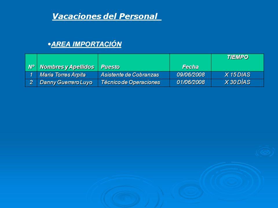 Vacaciones del Personal AREA IMPORTACIÓN Nº Nombres y Apellidos PuestoFechaTIEMPO 1 Maria Torres Arpita Asistente de Cobranzas 09/06/2008 X 15 DIAS 2