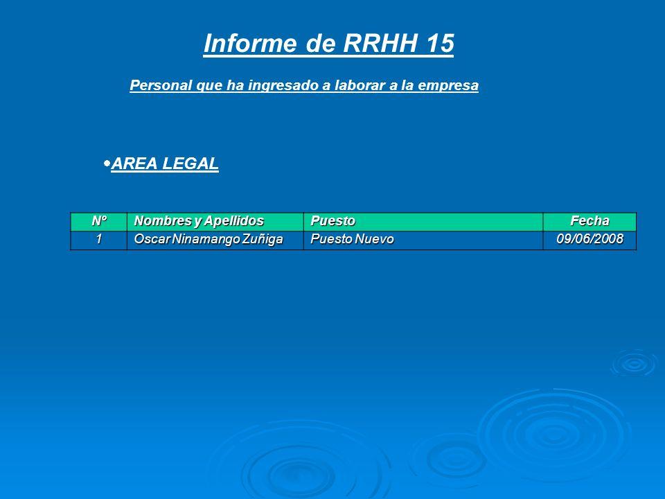 Informe de RRHH 15 Personal que ha ingresado a laborar a la empresa Nº Nombres y Apellidos PuestoFecha 1 Oscar Ninamango Zuñiga Puesto Nuevo 09/06/200