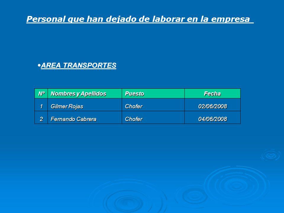 Personal que han dejado de laborar en la empresa AREA TRANSPORTES Nº Nombres y Apellidos PuestoFecha 1 Gilmer Rojas Chofer02/06/2008 2 Fernando Cabrer