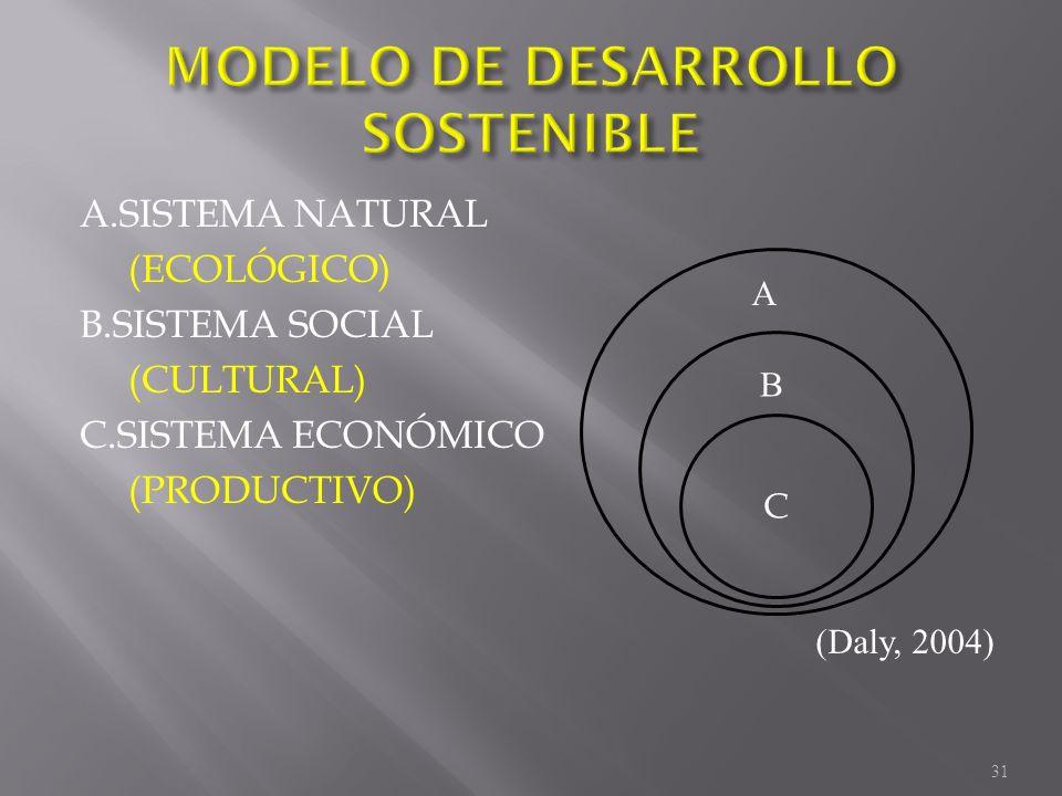 C A.SISTEMA NATURAL (ECOLÓGICO) B.SISTEMA SOCIAL (CULTURAL) C.SISTEMA ECONÓMICO (PRODUCTIVO) B A (Daly, 2004) 31