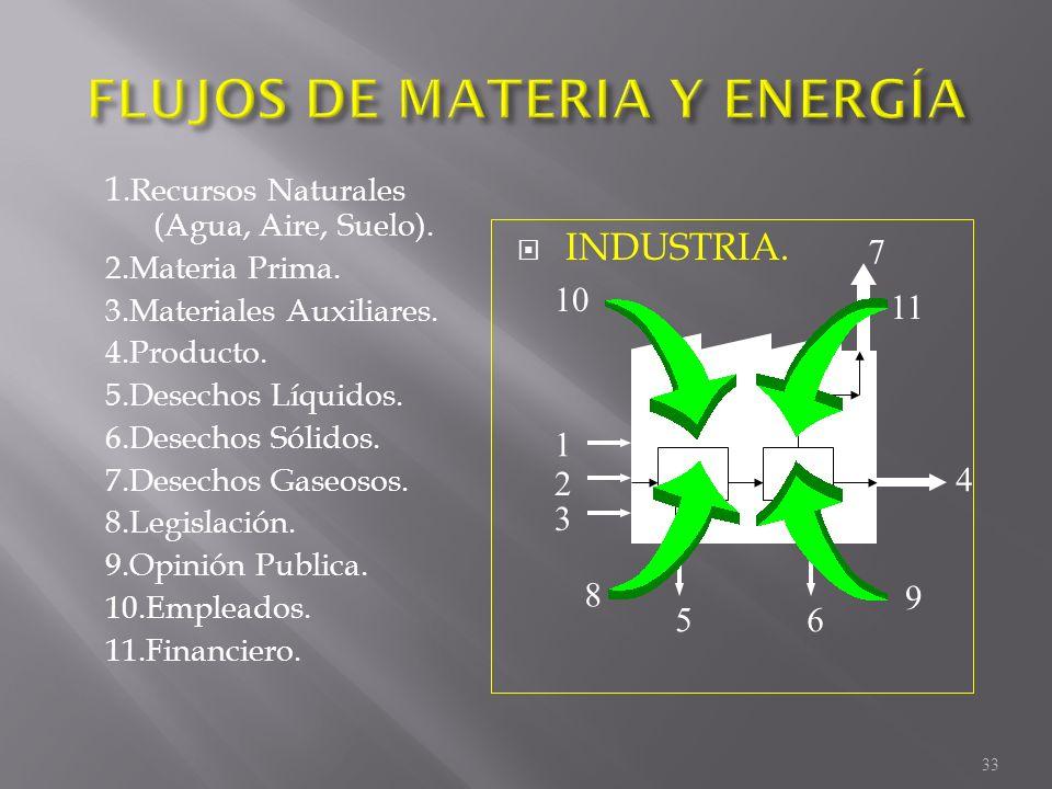 1.Recursos Naturales (Agua, Aire, Suelo). 2.Materia Prima. 3.Materiales Auxiliares. 4.Producto. 5.Desechos Líquidos. 6.Desechos Sólidos. 7.Desechos Ga