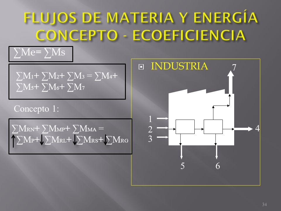 Me= Ms INDUSTRIA 1 4 56 7 2 3 M 1 + M 2 + M 3 = M 4 + M 5 + M 6 + M 7 M RN + M MP + M MA = M P + M RL + M RS + M RG Concepto 1: 34