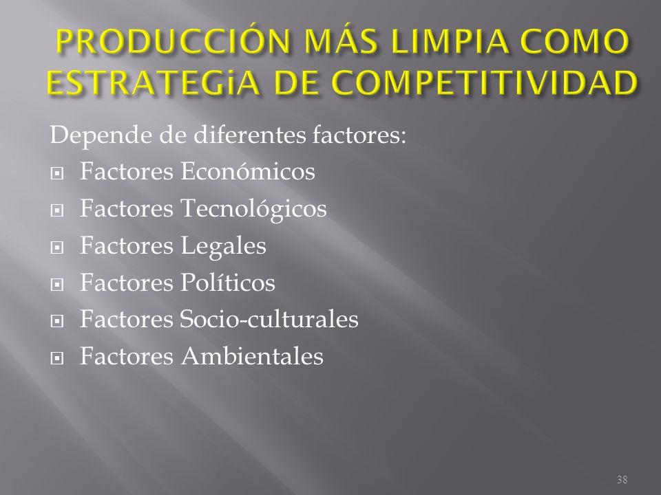 Depende de diferentes factores: Factores Económicos Factores Tecnológicos Factores Legales Factores Políticos Factores Socio-culturales Factores Ambie