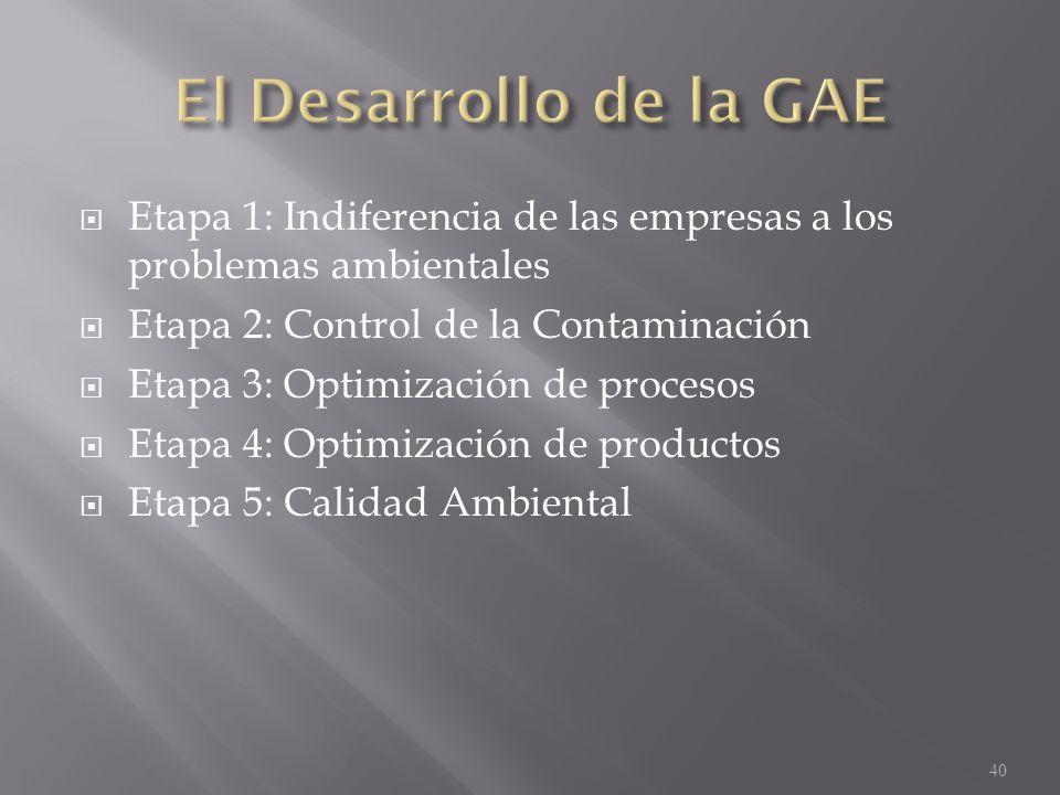 Etapa 1: Indiferencia de las empresas a los problemas ambientales Etapa 2: Control de la Contaminación Etapa 3: Optimización de procesos Etapa 4: Opti
