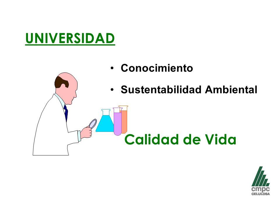 Conocimiento Sustentabilidad Ambiental UNIVERSIDAD Calidad de Vida