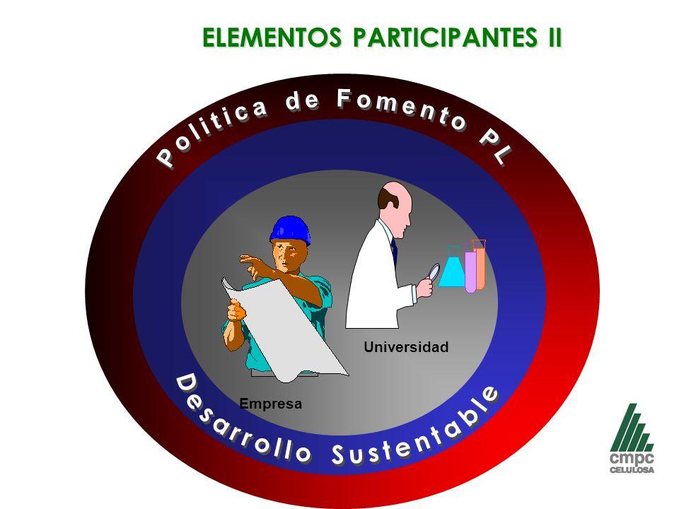 ELEMENTOS PARTICIPANTES II Empresa Universidad