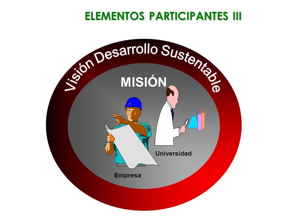 MISIÓN Empresa Universidad ELEMENTOS PARTICIPANTES III