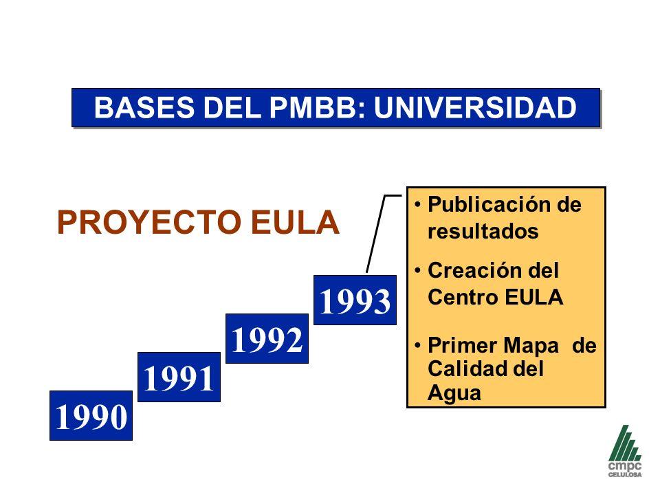 BASES DEL PMBB: UNIVERSIDAD Publicación de resultados Creación del Centro EULA Primer Mapa de Calidad del Agua 1990 1991 1992 1993 PROYECTO EULA