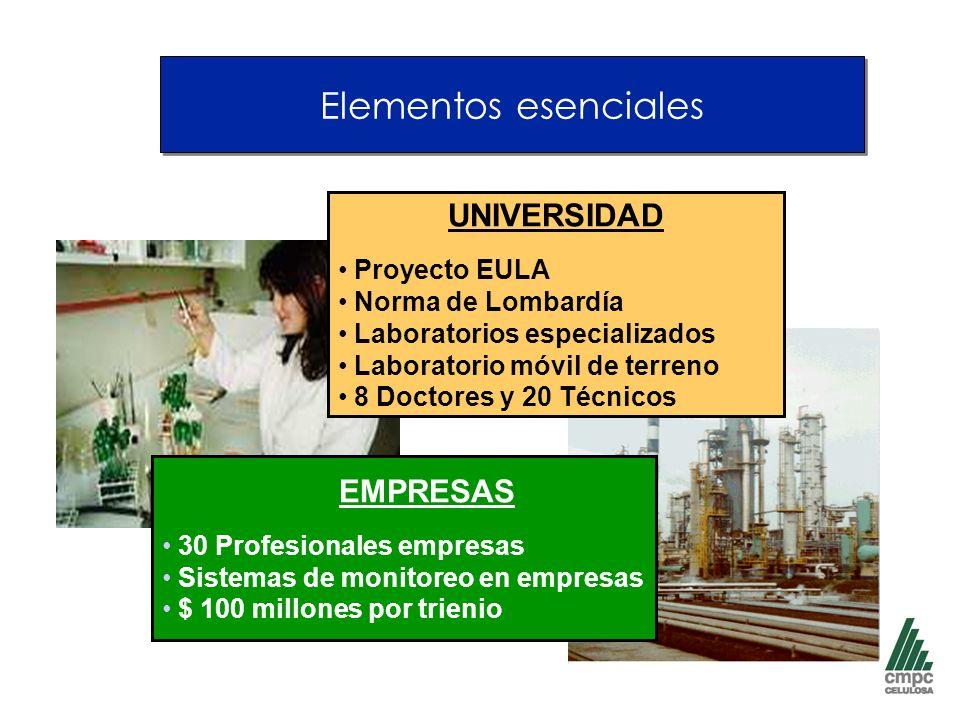 Elementos esenciales EMPRESAS 30 Profesionales empresas Sistemas de monitoreo en empresas $ 100 millones por trienio UNIVERSIDAD Proyecto EULA Norma de Lombardía Laboratorios especializados Laboratorio móvil de terreno 8 Doctores y 20 Técnicos