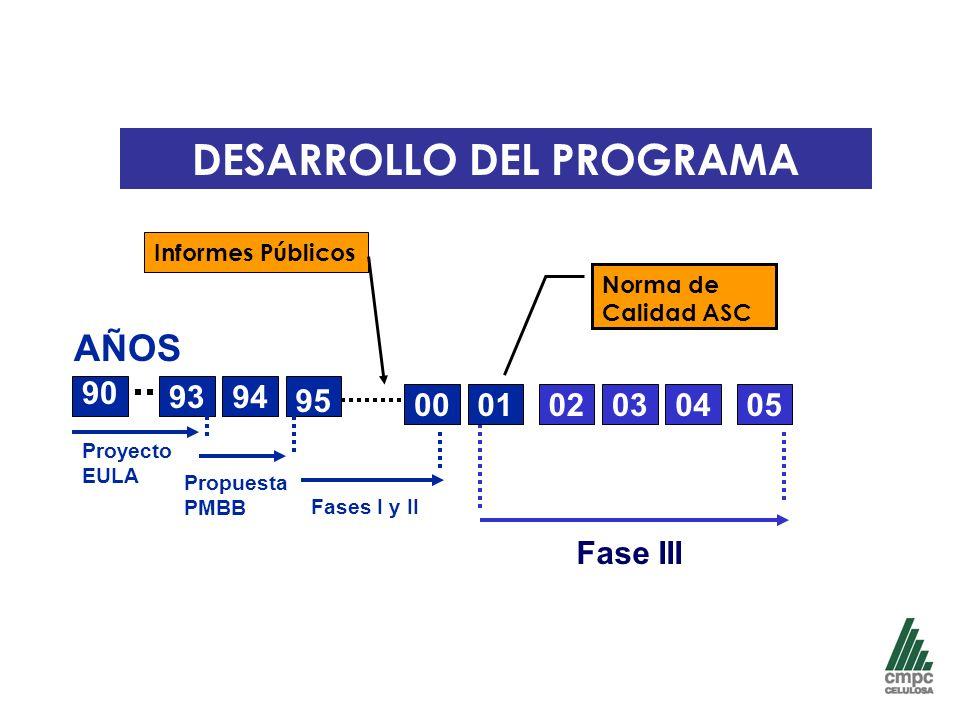 DESARROLLO DEL PROGRAMA AÑOS 1995 90 9394 95 Proyecto EULA Propuesta PMBB Fases I y II 000504030201 Fase III Norma de Calidad ASC Informes Públicos