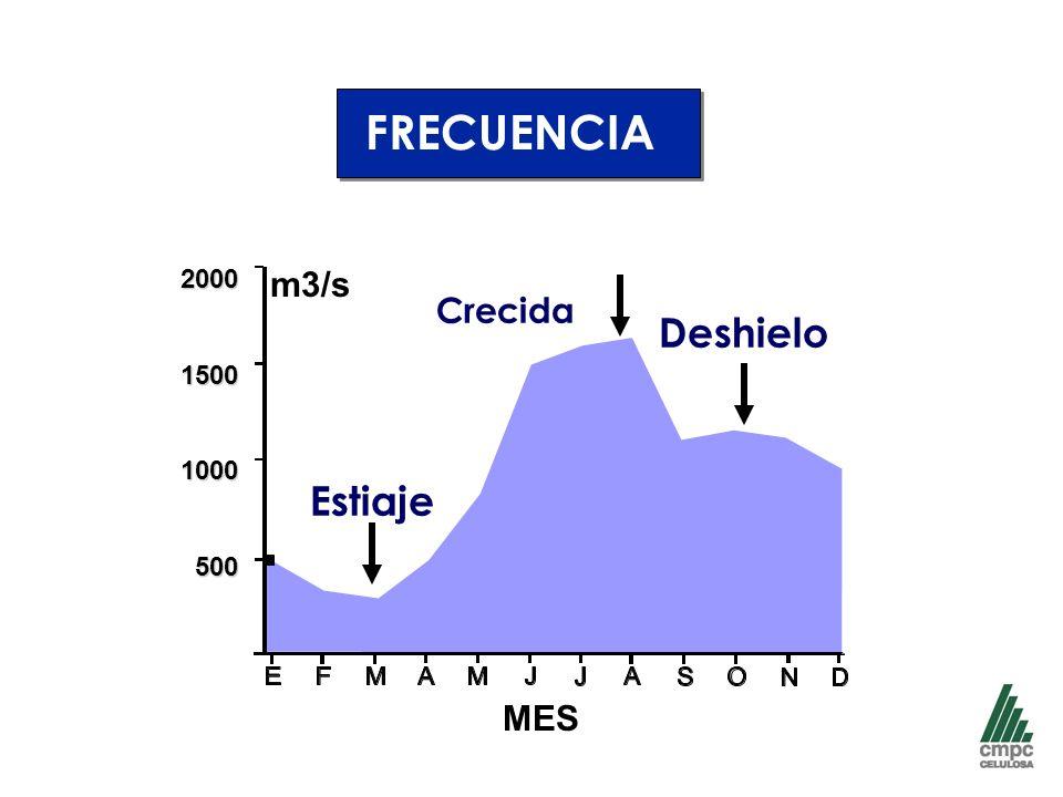 Estiaje Deshielo Crecida FRECUENCIA m3/s200015001000500 MES