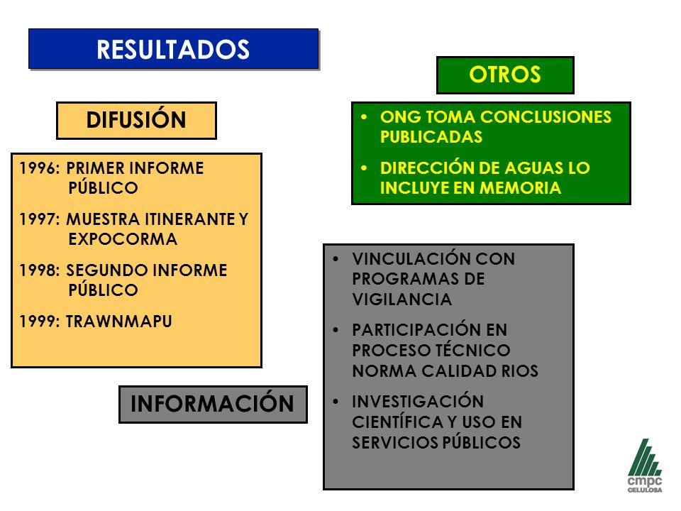 RESULTADOS DIFUSIÓN 1996: PRIMER INFORME PÚBLICO 1997: MUESTRA ITINERANTE Y EXPOCORMA 1998: SEGUNDO INFORME PÚBLICO 1999: TRAWNMAPU INFORMACIÓN VINCULACIÓN CON PROGRAMAS DE VIGILANCIA PARTICIPACIÓN EN PROCESO TÉCNICO NORMA CALIDAD RIOS INVESTIGACIÓN CIENTÍFICA Y USO EN SERVICIOS PÚBLICOS ONG TOMA CONCLUSIONES PUBLICADAS DIRECCIÓN DE AGUAS LO INCLUYE EN MEMORIA OTROS