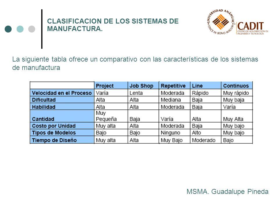 MSMA. Guadalupe Pineda CLASIFICACION DE LOS SISTEMAS DE MANUFACTURA. La siguiente tabla ofrece un comparativo con las características de los sistemas
