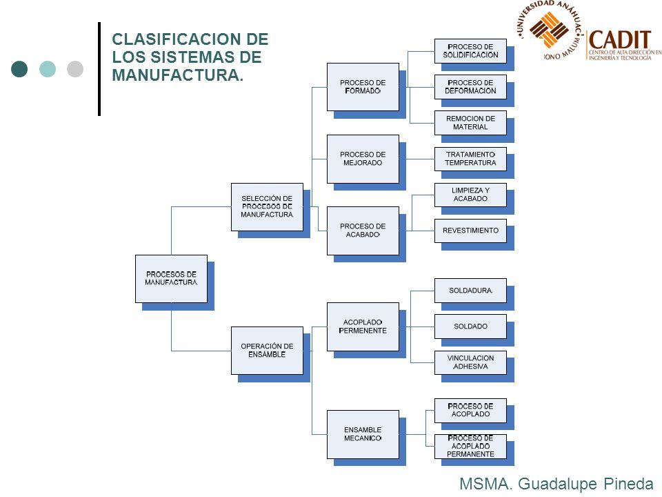 MSMA. Guadalupe Pineda CLASIFICACION DE LOS SISTEMAS DE MANUFACTURA.