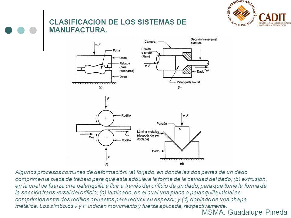 MSMA. Guadalupe Pineda CLASIFICACION DE LOS SISTEMAS DE MANUFACTURA. Algunos procesos comunes de deformación: (a) forjado, en donde las dos partes de