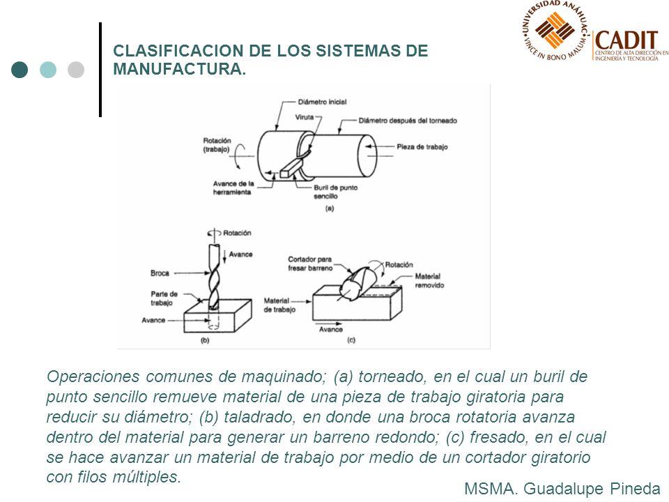 MSMA. Guadalupe Pineda CLASIFICACION DE LOS SISTEMAS DE MANUFACTURA. Operaciones comunes de maquinado; (a) torneado, en el cual un buril de punto senc