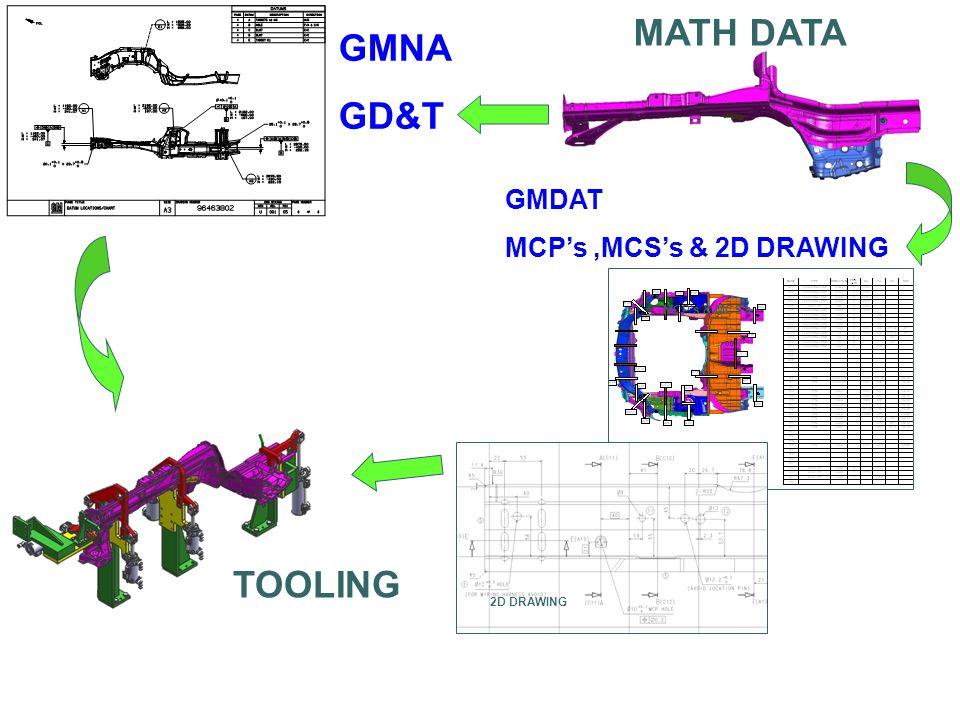 TOOLING MCPs & MCSs 2D DRAWING MATH DATA GMNA GD&T GMDAT MCPs,MCSs & 2D DRAWING