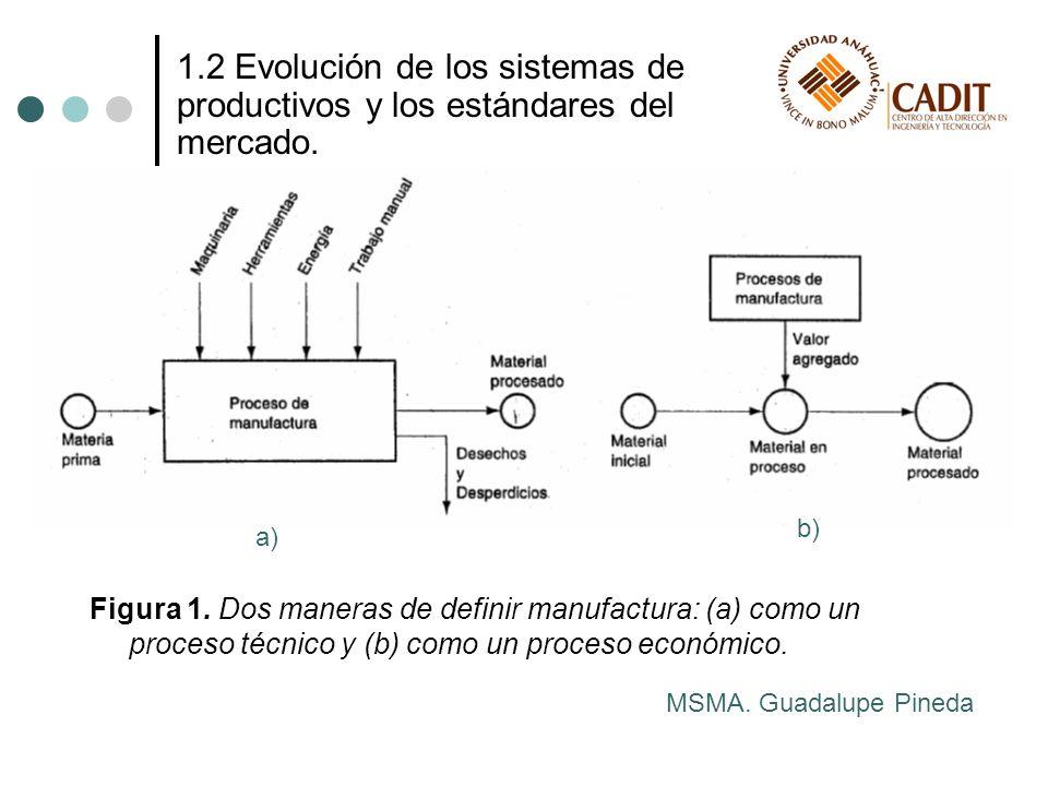 Figura 1. Dos maneras de definir manufactura: (a) como un proceso técnico y (b) como un proceso económico. MSMA. Guadalupe Pineda 1.2 Evolución de los