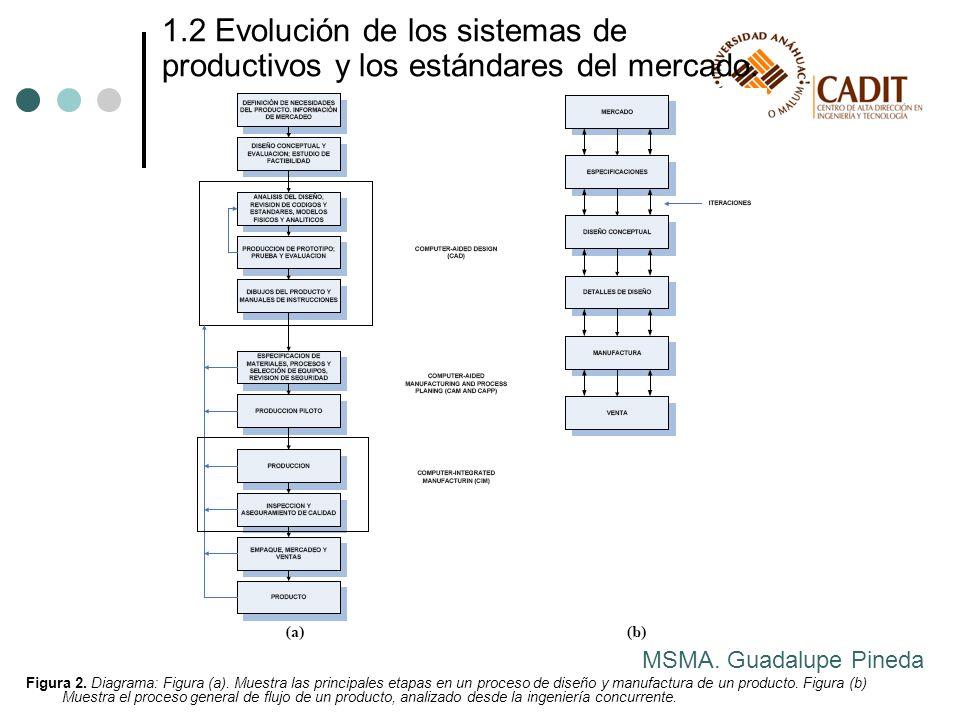 Figura 2. Diagrama: Figura (a). Muestra las principales etapas en un proceso de diseño y manufactura de un producto. Figura (b) Muestra el proceso gen