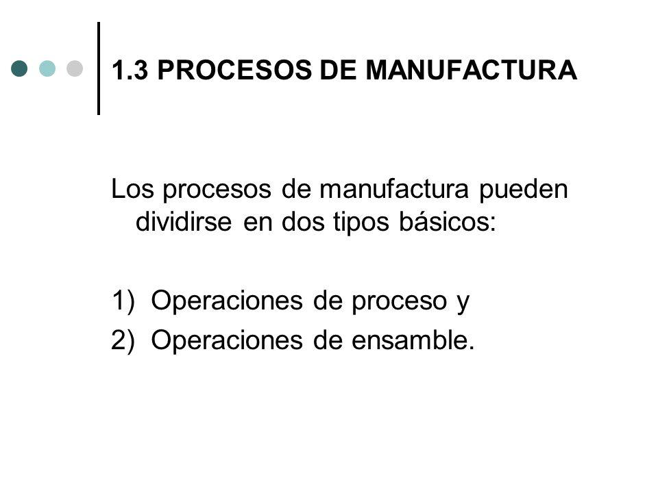 1.3 PROCESOS DE MANUFACTURA Los procesos de manufactura pueden dividirse en dos tipos básicos: 1) Operaciones de proceso y 2) Operaciones de ensamble.