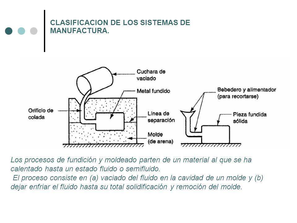 CLASIFICACION DE LOS SISTEMAS DE MANUFACTURA. Los procesos de fundición y moldeado parten de un material al que se ha calentado hasta un estado fluido