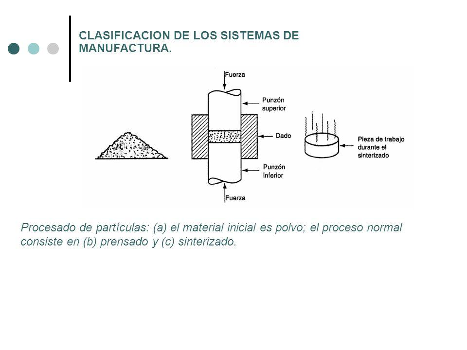 CLASIFICACION DE LOS SISTEMAS DE MANUFACTURA. Procesado de partículas: (a) el material inicial es polvo; el proceso normal consiste en (b) prensado y