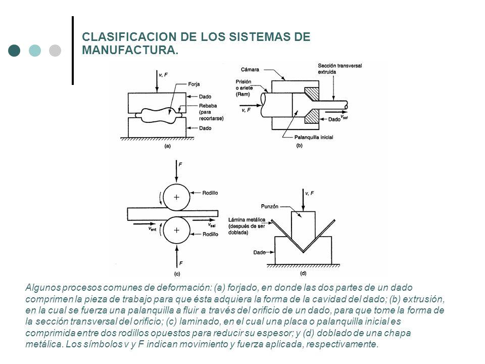 CLASIFICACION DE LOS SISTEMAS DE MANUFACTURA. Algunos procesos comunes de deformación: (a) forjado, en donde las dos partes de un dado comprimen la pi