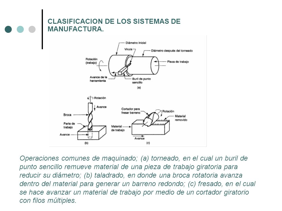 CLASIFICACION DE LOS SISTEMAS DE MANUFACTURA. Operaciones comunes de maquinado; (a) torneado, en el cual un buril de punto sencillo remueve material d