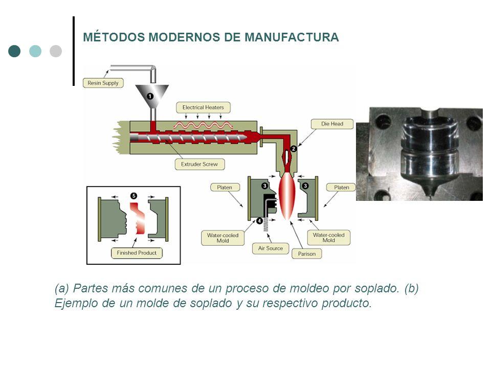 MÉTODOS MODERNOS DE MANUFACTURA (a) Partes más comunes de un proceso de moldeo por soplado. (b) Ejemplo de un molde de soplado y su respectivo product