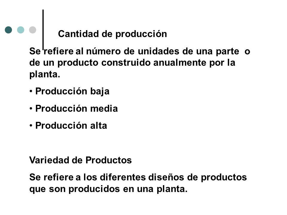 Cantidad de producción Se refiere al número de unidades de una parte o de un producto construido anualmente por la planta. Producción baja Producción