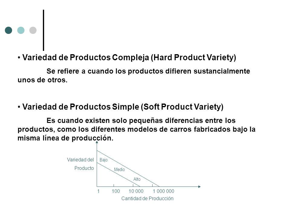 Variedad de Productos Compleja (Hard Product Variety) Se refiere a cuando los productos difieren sustancialmente unos de otros. Variedad de Productos