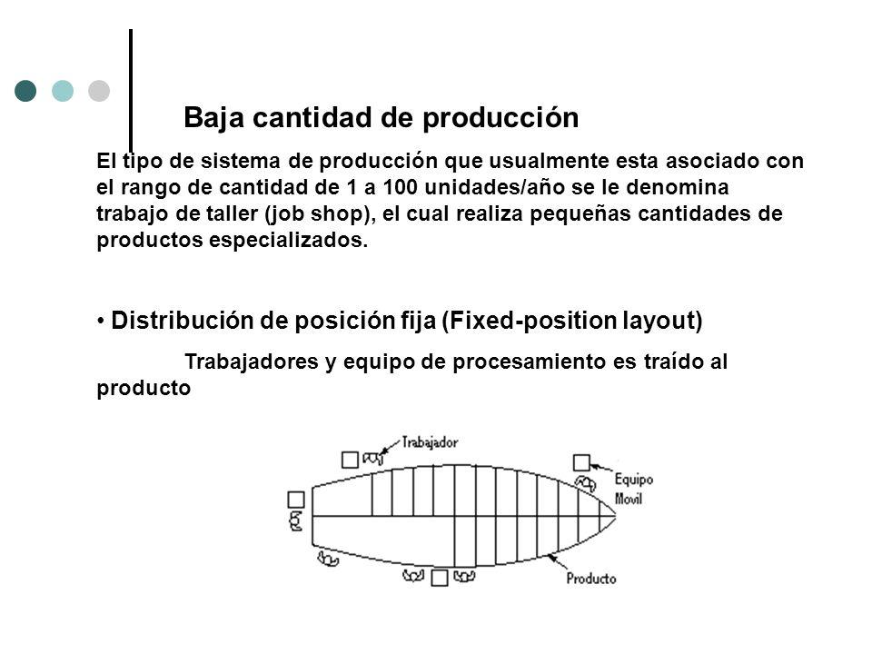 Baja cantidad de producción El tipo de sistema de producción que usualmente esta asociado con el rango de cantidad de 1 a 100 unidades/año se le denom