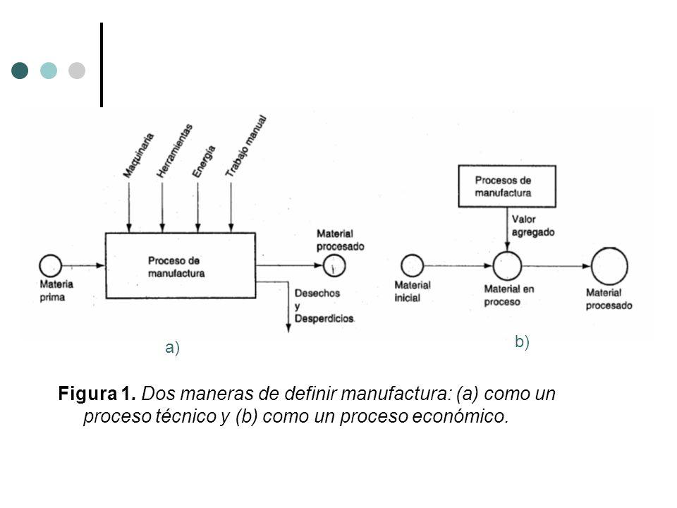 Figura 1. Dos maneras de definir manufactura: (a) como un proceso técnico y (b) como un proceso económico. a) b)