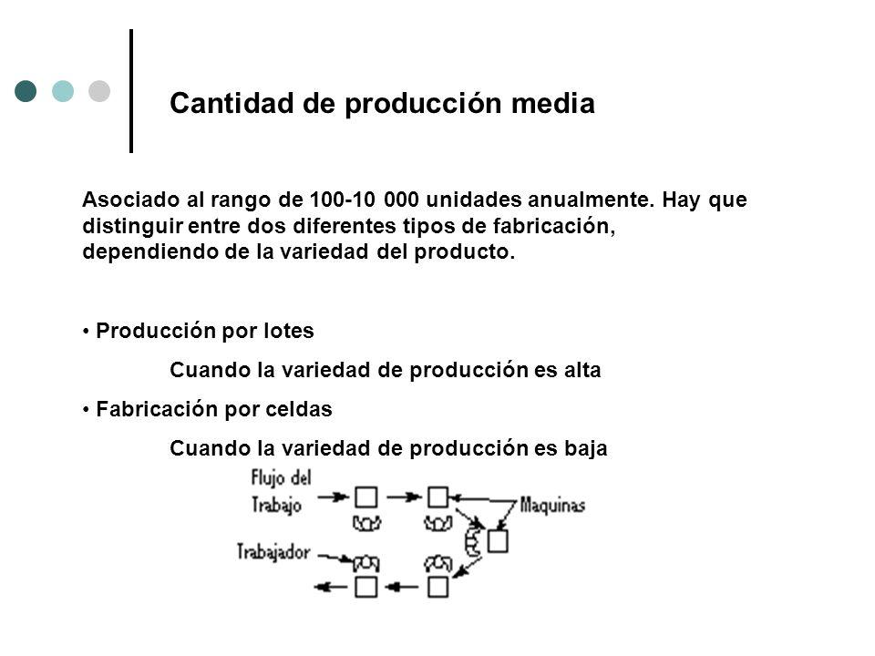 Cantidad de producción media Asociado al rango de 100-10 000 unidades anualmente. Hay que distinguir entre dos diferentes tipos de fabricación, depend