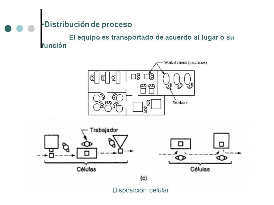 Distribución de proceso El equipo es transportado de acuerdo al lugar o su función Disposición celular