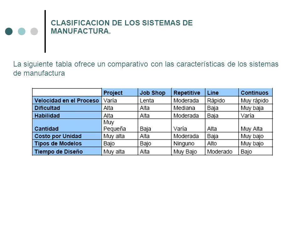 CLASIFICACION DE LOS SISTEMAS DE MANUFACTURA. La siguiente tabla ofrece un comparativo con las características de los sistemas de manufactura