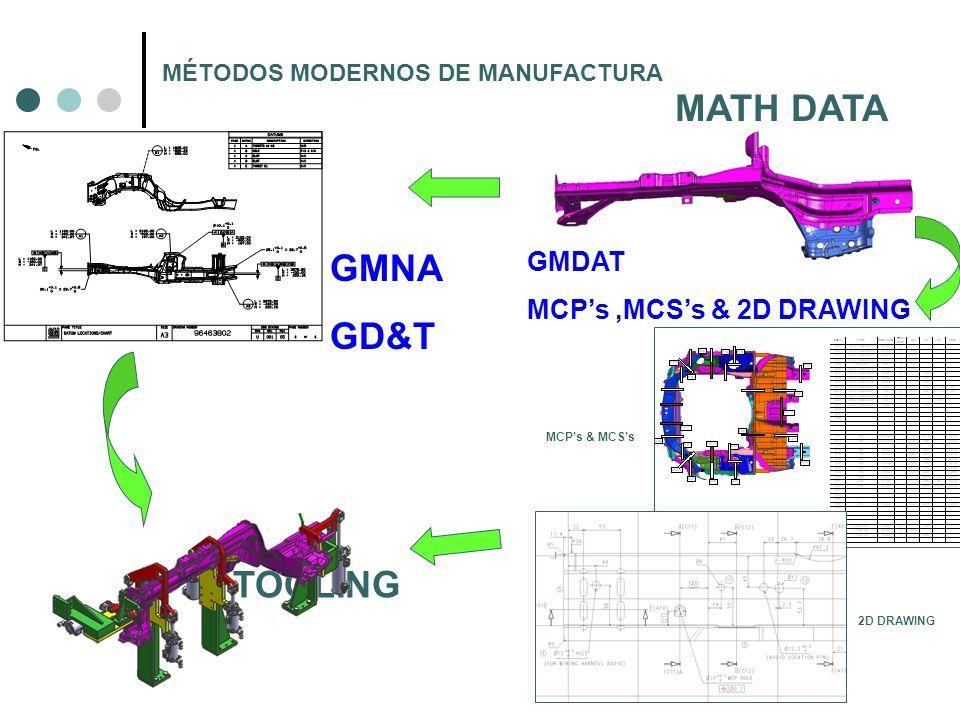 TOOLING MCPs & MCSs 2D DRAWING MATH DATA GMNA GD&T GMDAT MCPs,MCSs & 2D DRAWING MÉTODOS MODERNOS DE MANUFACTURA