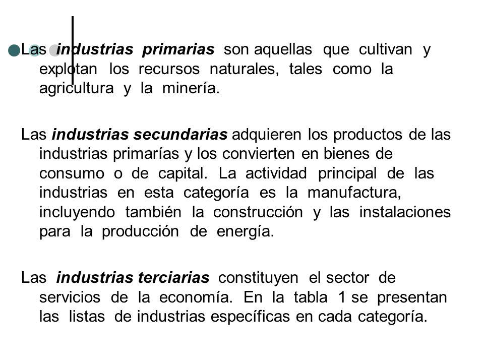 Las industrias primarias son aquellas que cultivan y explotan los recursos naturales, tales como la agricultura y la minería. Las industrias secundari