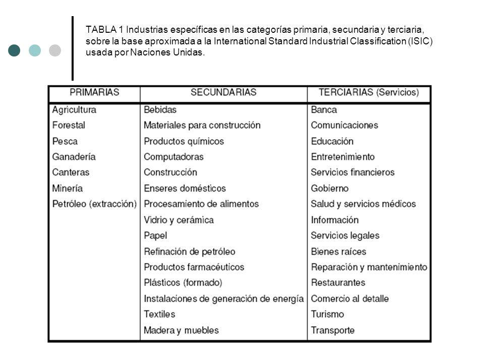 TABLA 1 Industrias específicas en las categorías primaria, secundaria y terciaria, sobre la base aproximada a la International Standard Industrial Cla