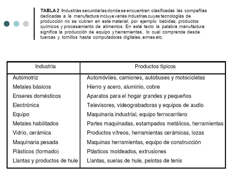 TABLA 2 Industrias secundarías donde se encuentran clasificadas las compañías dedicadas a la manufactura incluye varias industrias cuyas tecnologías d