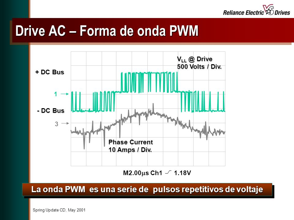 Spring Update CD, May 2001 La onda PWM es una serie de pulsos repetitivos de voltaje 1 3 + DC Bus - DC Bus V LL @ Drive 500 Volts / Div. Phase Current