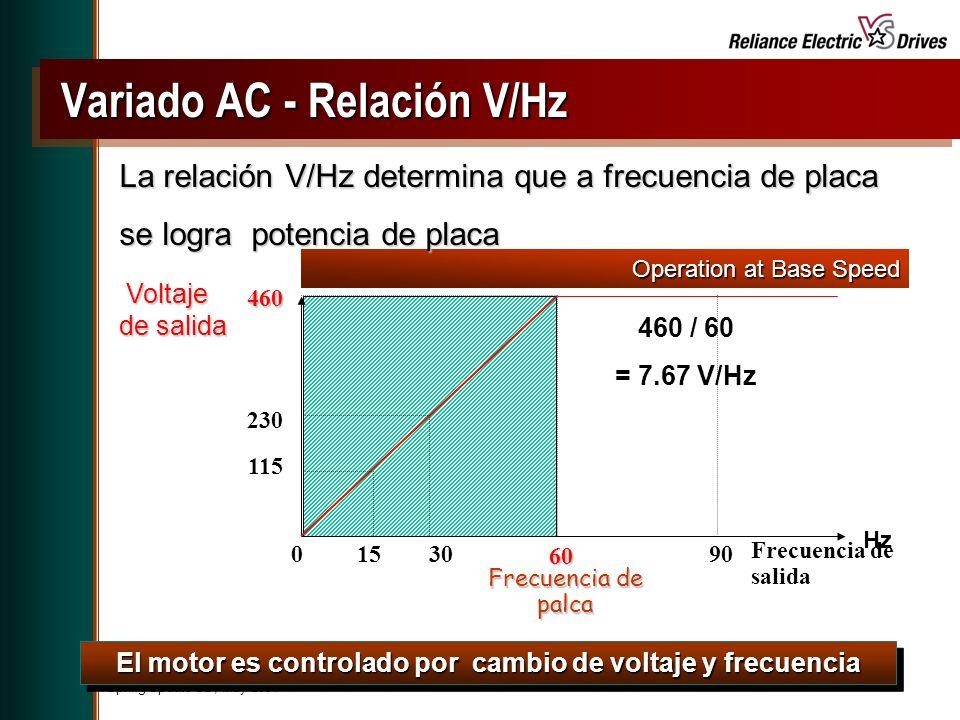 Spring Update CD, May 2001 El motor es controlado por cambio de voltaje y frecuencia Frecuencia de salida Frecuencia de palca 60 Voltaje de salida Voltaje de salida Hz 30 460 230 115 1590 460 / 60 = 7.67 V/Hz 0 Operation at Base Speed Variado AC - Relación V/Hz Variado AC - Relación V/Hz La relación V/Hz determina que a frecuencia de placa se logra potencia de placa