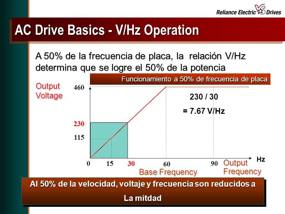 Spring Update CD, May 2001 Al 50% de la velocidad, voltaje y frecuencia son reducidos a La mitdad Al 50% de la velocidad, voltaje y frecuencia son reducidos a La mitdad OutputFrequency Base Frequency 60 Output Voltage Hz 30 460 230 115 1590 230 / 30 = 7.67 V/Hz 0 AC Drive Basics - V/Hz Operation A 50% de la frecuencia de placa, la relación V/Hz determina que se logre el 50% de la potencia Funcionamiento a 50% de frecuencia de placa