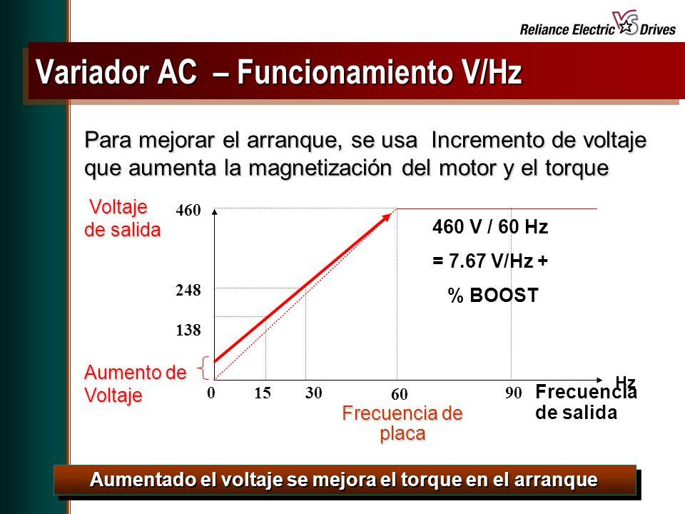 Spring Update CD, May 2001 Para mejorar el arranque, se usa Incremento de voltaje que aumenta la magnetización del motor y el torque Aumentado el voltaje se mejora el torque en el arranque Frecuencia de salida Frecuencia de placa 60 Voltaje de salida Voltaje de salida Hz 30 460 248 138 1590 460 V / 60 Hz = 7.67 V/Hz + % BOOST 0 Aumento de Voltaje Variador AC – Funcionamiento V/Hz