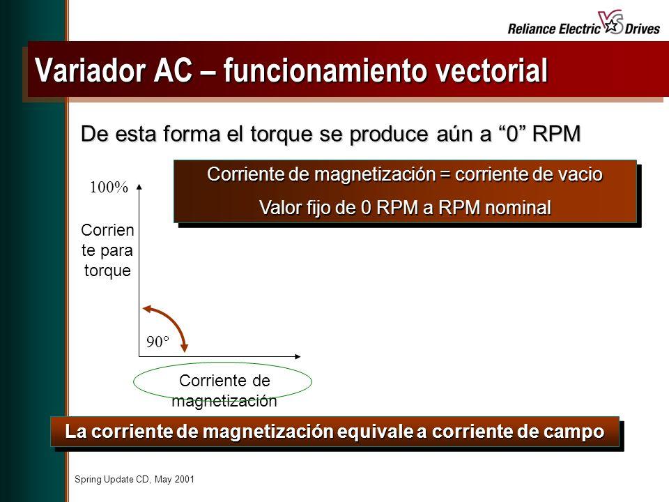 Spring Update CD, May 2001 De esta forma el torque se produce aún a 0 RPM La corriente de magnetización equivale a corriente de campo Corriente de magnetización = corriente de vacio Valor fijo de 0 RPM a RPM nominal Corriente de magnetización = corriente de vacio Valor fijo de 0 RPM a RPM nominal Variador AC – funcionamiento vectorial Corrien te para torque Corriente de magnetización 100% 90