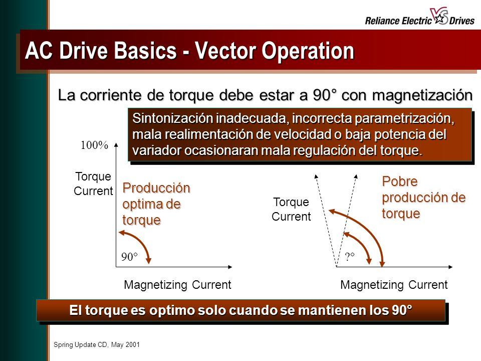 Spring Update CD, May 2001 La corriente de torque debe estar a 90° con magnetización El torque es optimo solo cuando se mantienen los 90° Sintonización inadecuada, incorrecta parametrización, mala realimentación de velocidad o baja potencia del variador ocasionaran mala regulación del torque.
