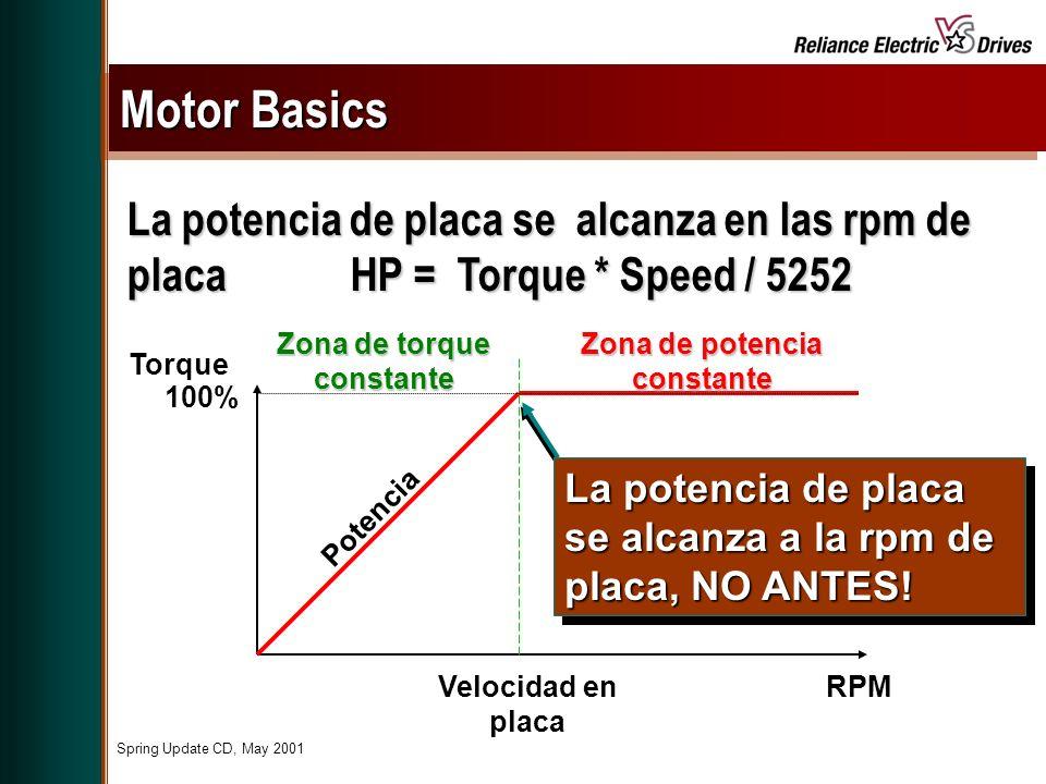 Spring Update CD, May 2001 La potencia de placa se alcanza en las rpm de placa HP = Torque * Speed / 5252 Torque RPMVelocidad en placa 100% Potencia Zona de torque constante Zona de potencia constante Motor Basics La potencia de placa se alcanza a la rpm de placa, NO ANTES!