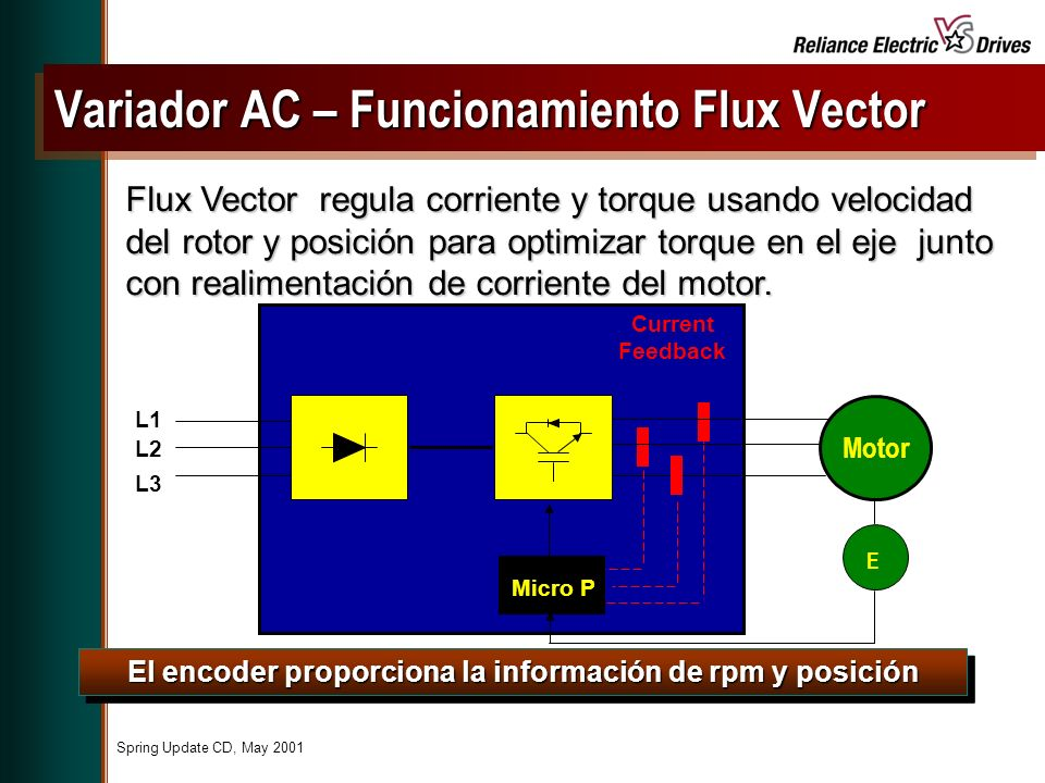 Spring Update CD, May 2001 Flux Vector regula corriente y torque usando velocidad del rotor y posición para optimizar torque en el eje junto con realimentación de corriente del motor.