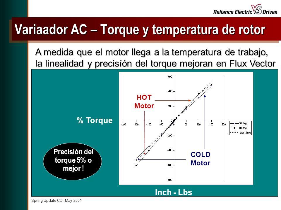 Spring Update CD, May 2001 A medida que el motor llega a la temperatura de trabajo, la linealidad y precisíón del torque mejoran en Flux Vector Precisión del torque 5% o mejor .