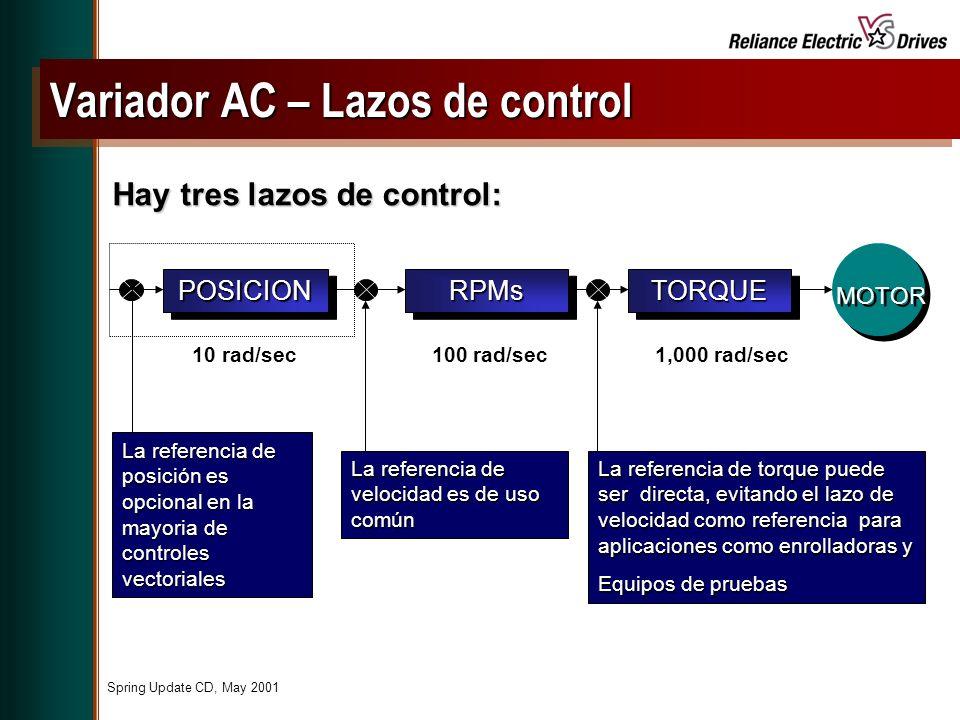 Spring Update CD, May 2001 POSICIONPOSICIONRPMsRPMsTORQUETORQUE MOTOR La referencia de posición es opcional en la mayoria de controles vectoriales La referencia de velocidad es de uso común La referencia de torque puede ser directa, evitando el lazo de velocidad como referencia para aplicaciones como enrolladoras y Equipos de pruebas Hay tres lazos de control: 1,000 rad/sec100 rad/sec10 rad/sec Variador AC – Lazos de control